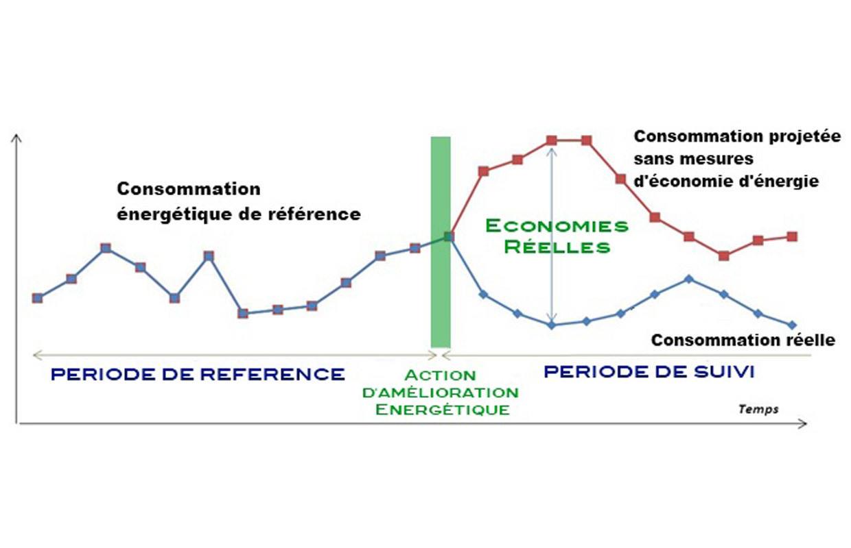 Commissionnement – Mesures & Vérification des Performances